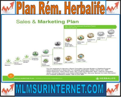 plan de rémunération herbalife